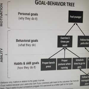 square_digital-psychology-workshop_slides_goal-tree-300x300 Digital Psychology